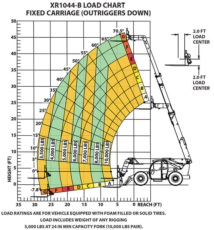 Load Chart XR1044-B Fixed Carriage (Outriggers Down)
