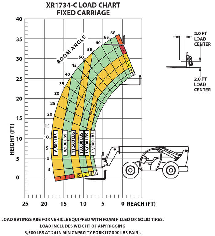 Load Chart XR1734-CFixed Carriage